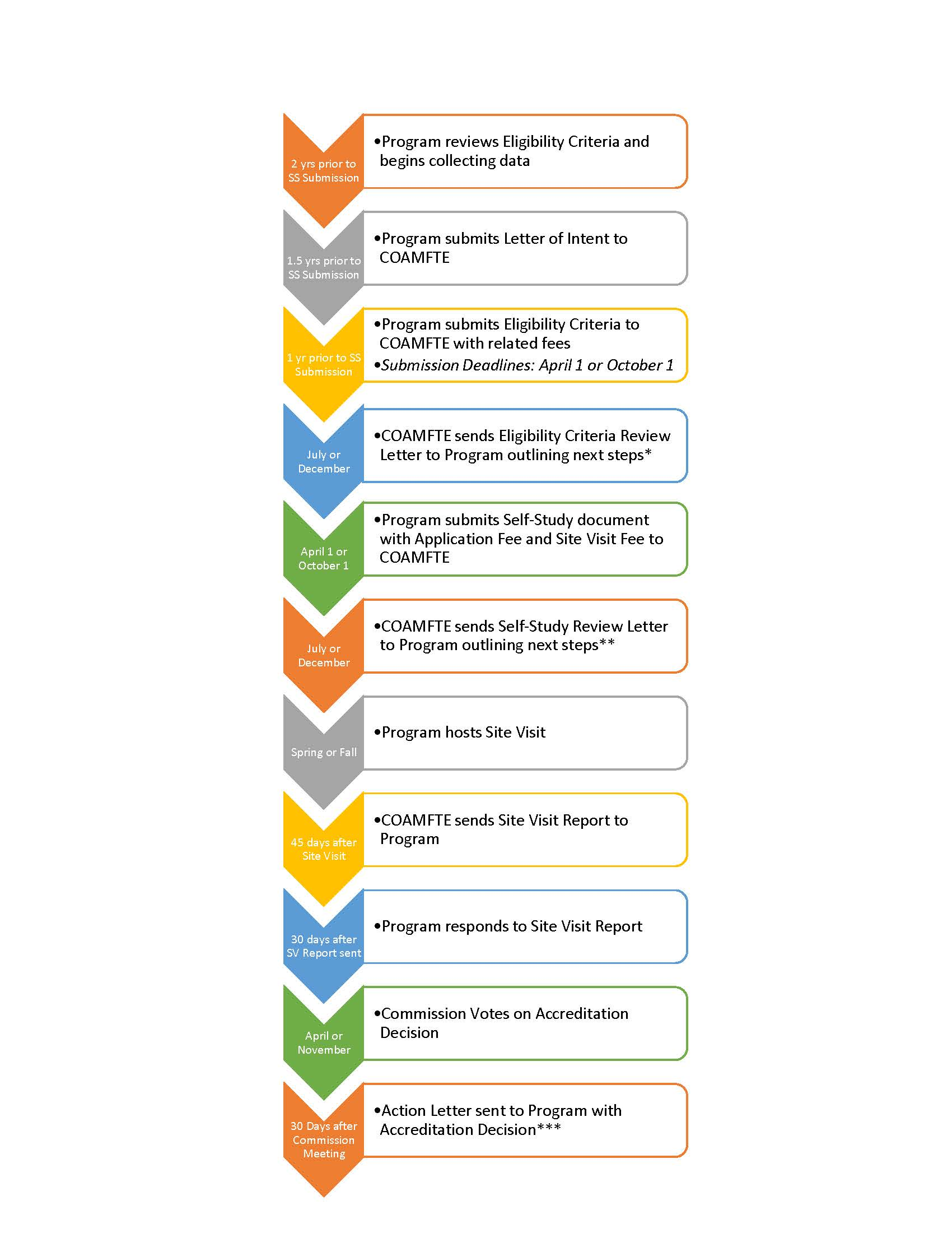 accreditation process timeline